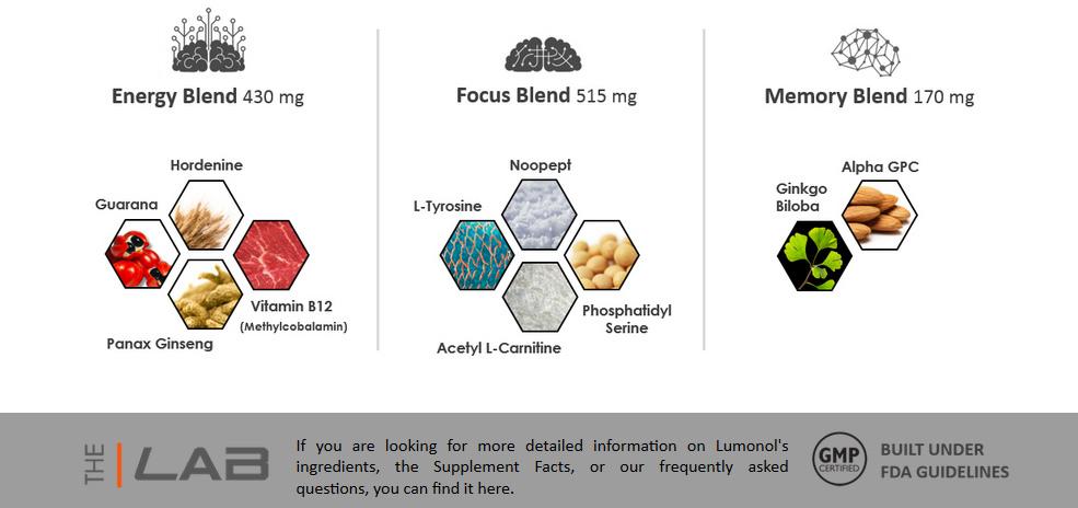 Lumonol Ingredients